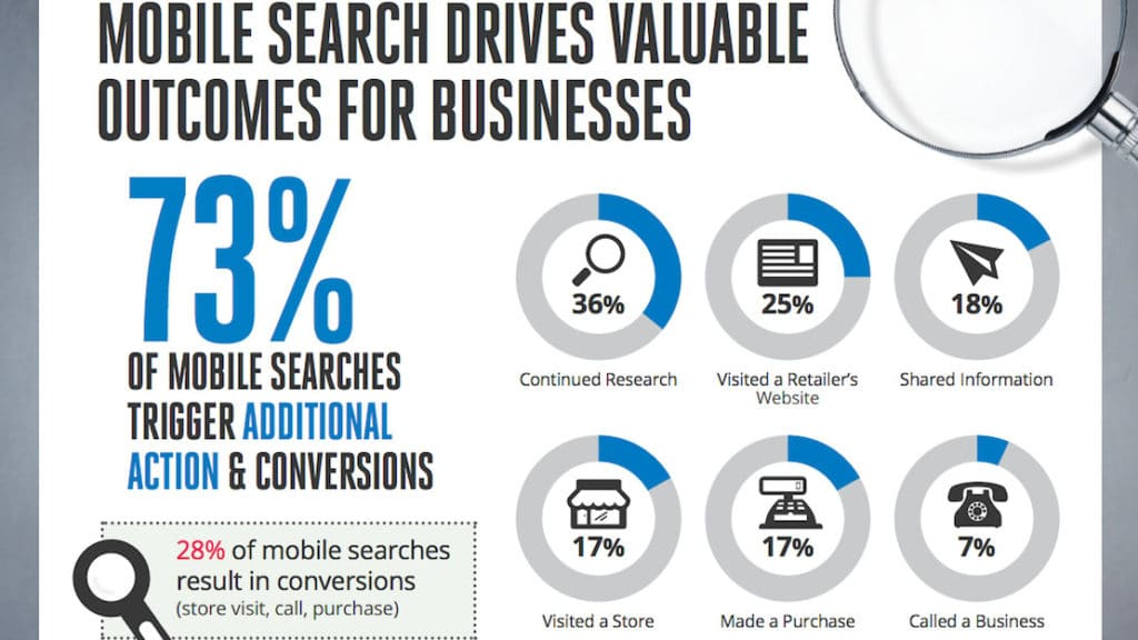 google mobile search insight