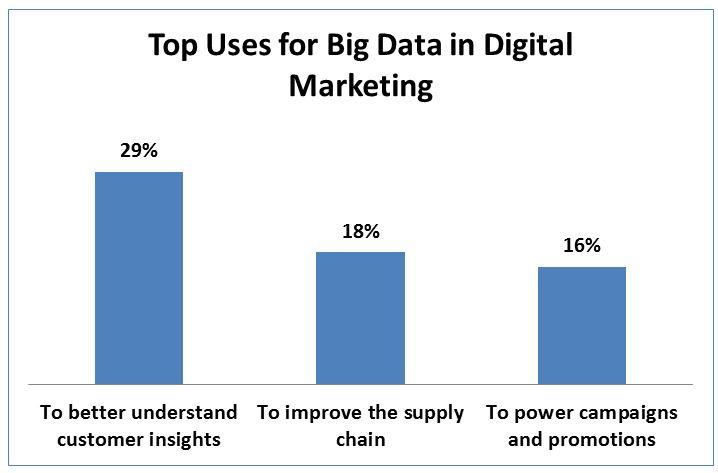 big-data-and-digital-marketing