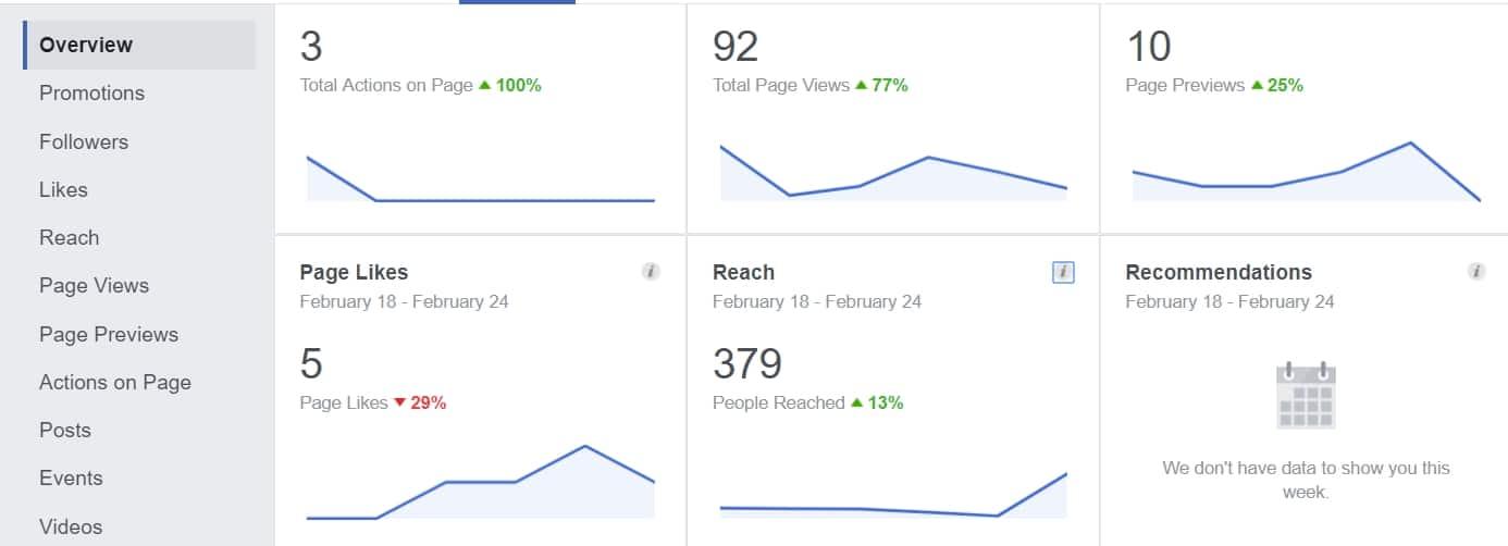 Facebook page views - new measurement metric
