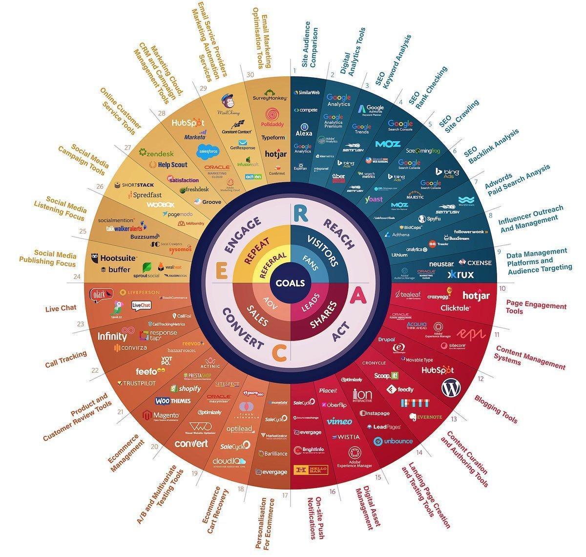 150 Digital Marketing Tools