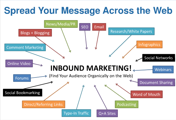 Inbound Internet Marketing