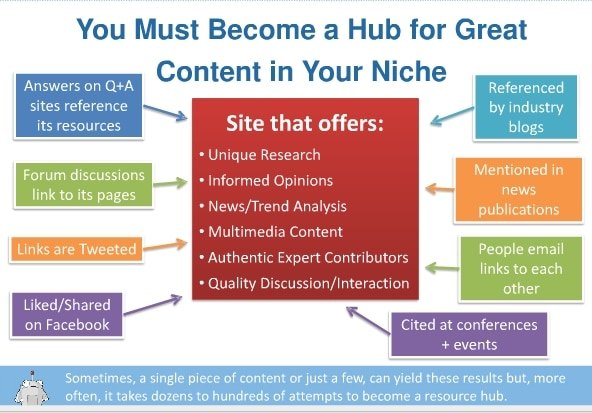 What your website should need for the best SEO and great ranking