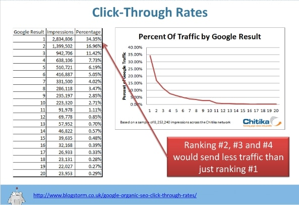 Click Through Rate from Search Engine Result Pages