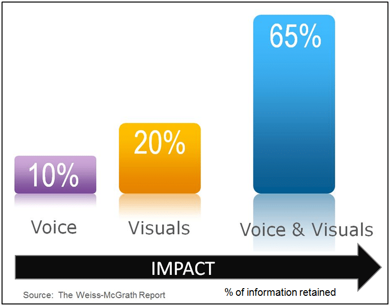 A New and Important Content Marketing Tool The Video Infographic