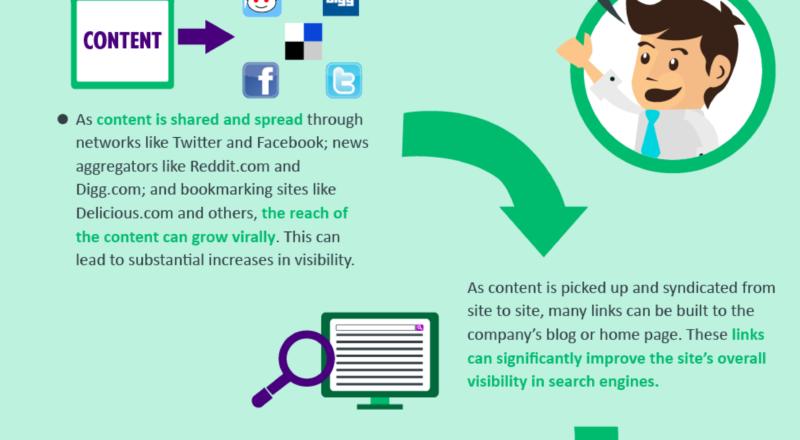 Web Marketing AKA Inbound Marketing Infographic