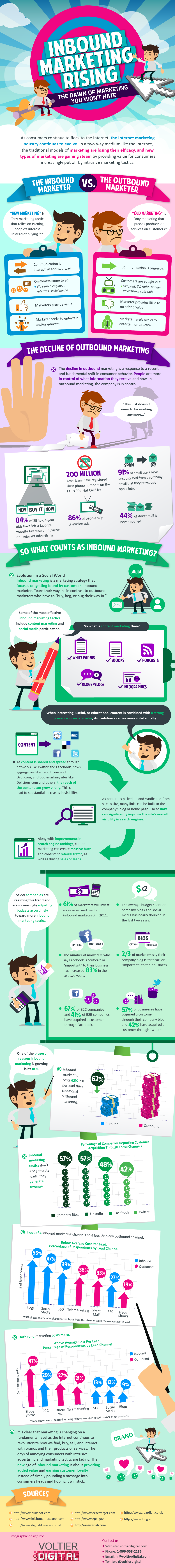 Web Marketing AKA Inbound Marketing Infographic