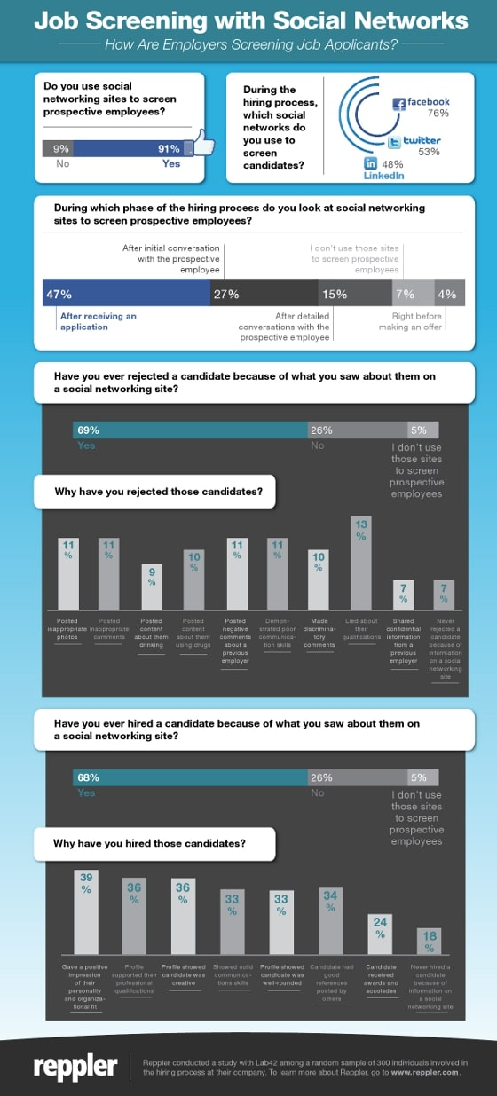How employers screen job applicants :  Infographics : Online reputation management