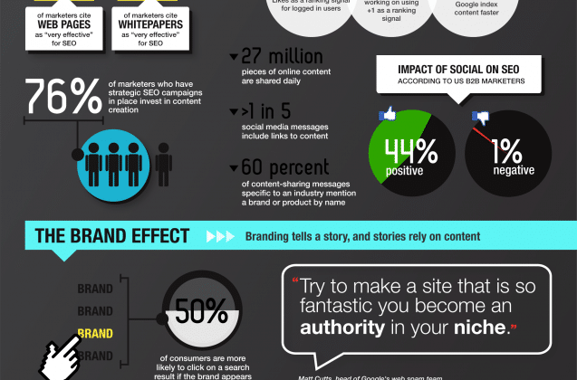Why content is important for SEO [Infographic]