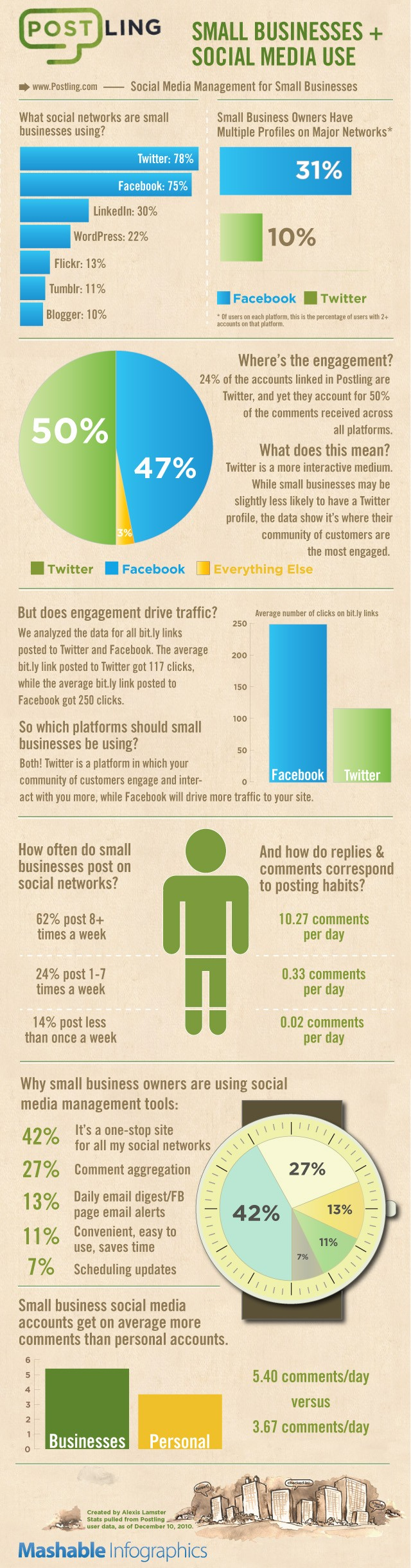 How effective social media for small businesses infograph