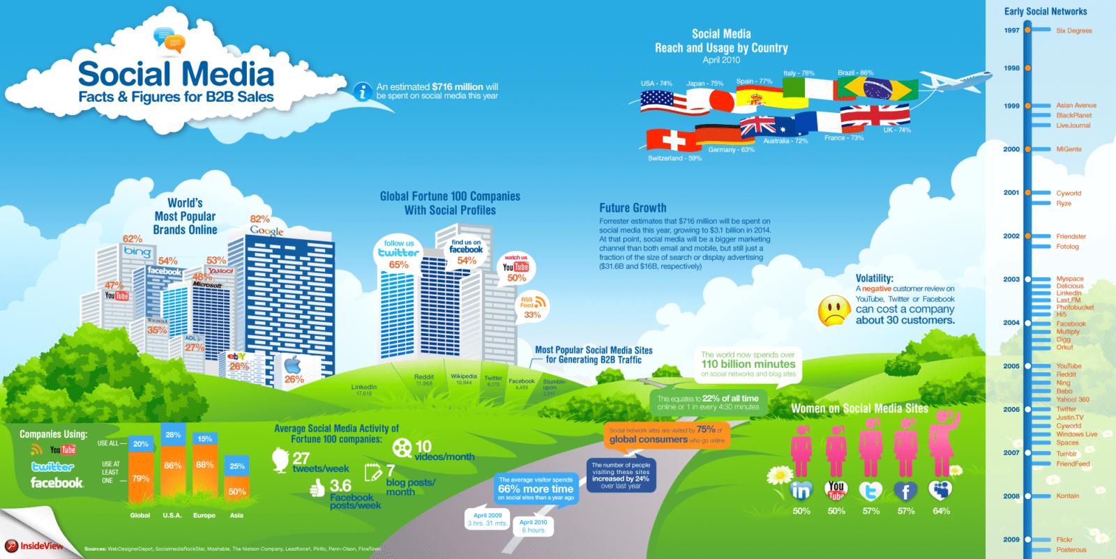 Social Media Infographic for B2B Sales