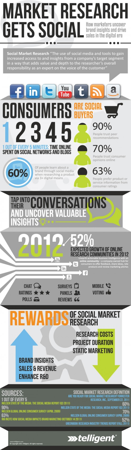 Market-Research-Gets-Social-Infographic