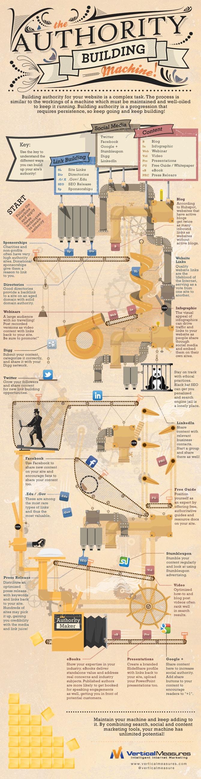 Website Authority Building Infographics