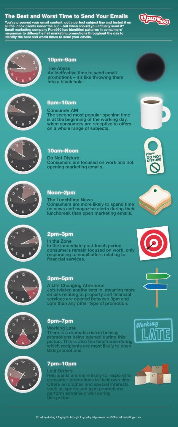 email sending timeline infographics