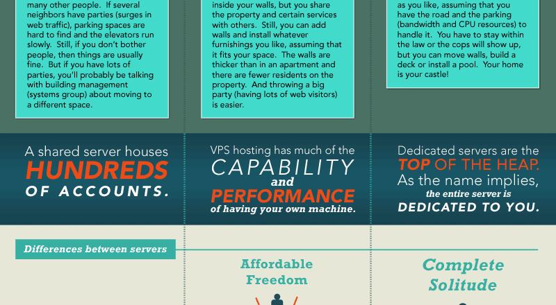 Web hosting types infographic
