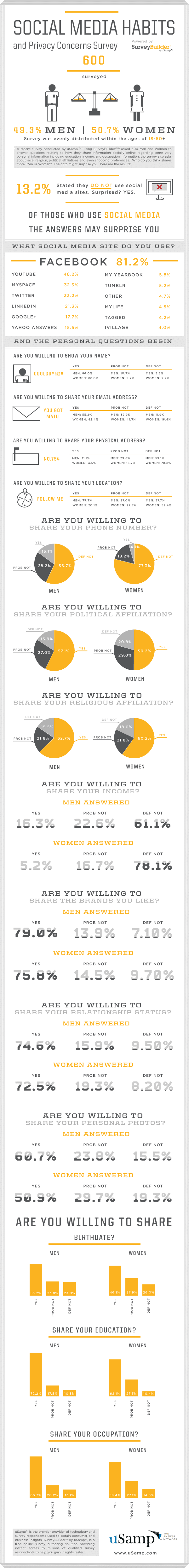 social sharing habit of men and women - infographic