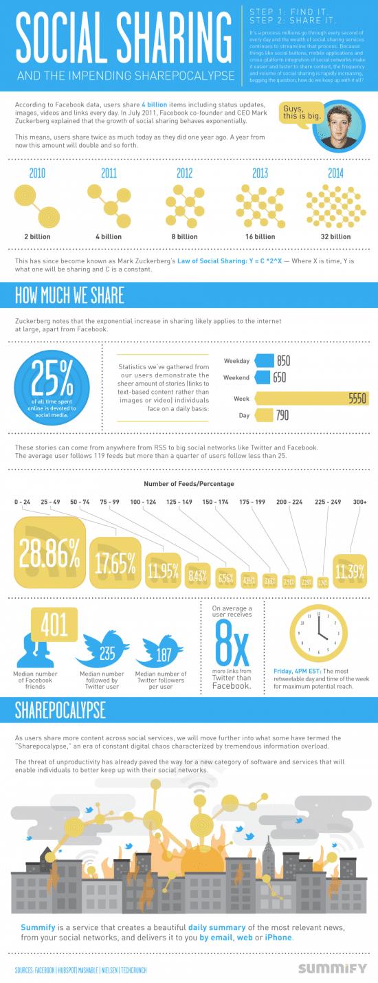 Social sharing trends