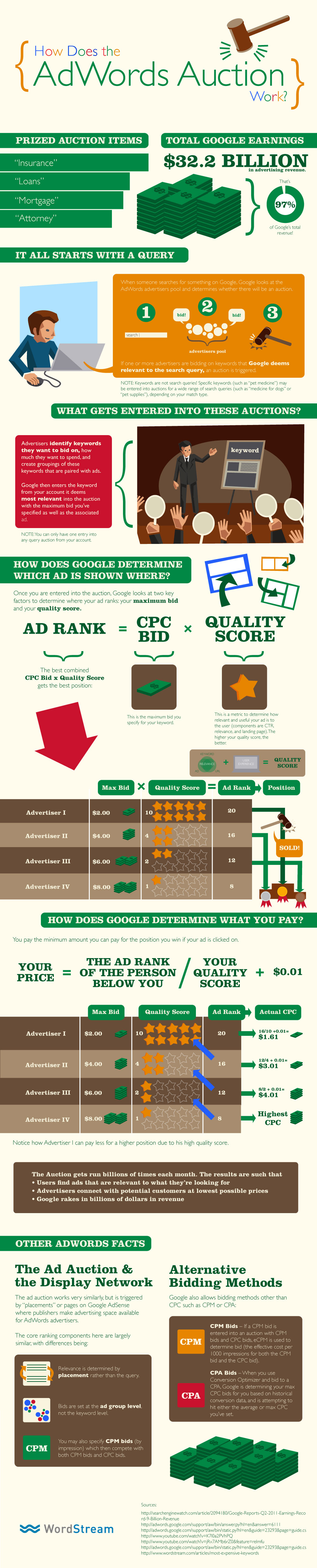 How Google Adwords Auction Works