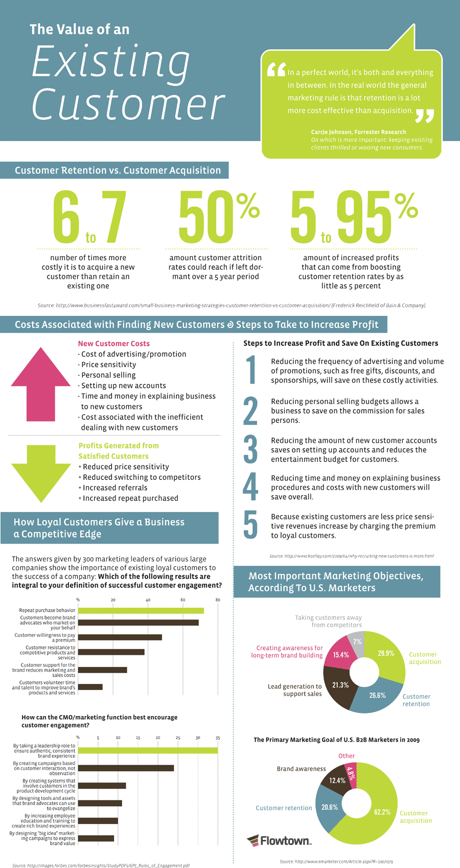 value of an existing customer - infographic