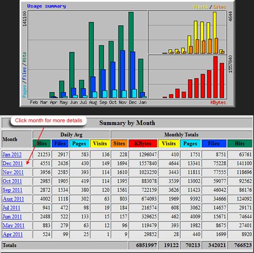 Webalizer Log file analysis and statistics