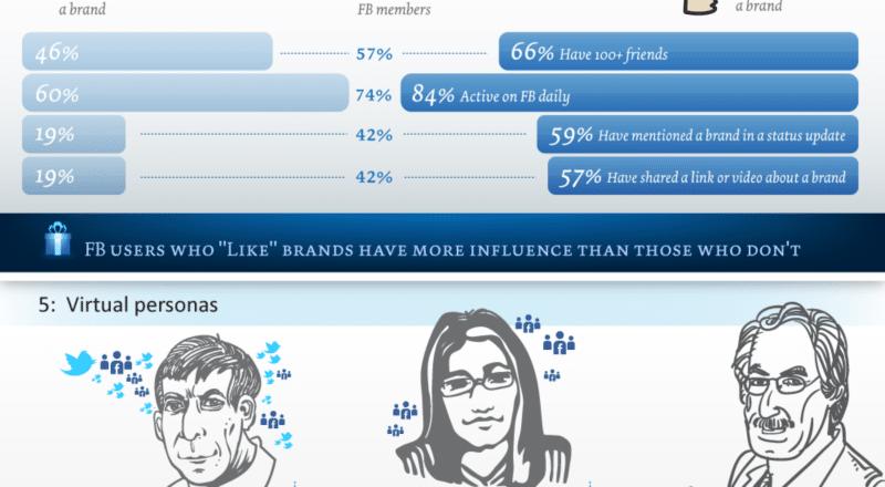 Branding and social media infographics