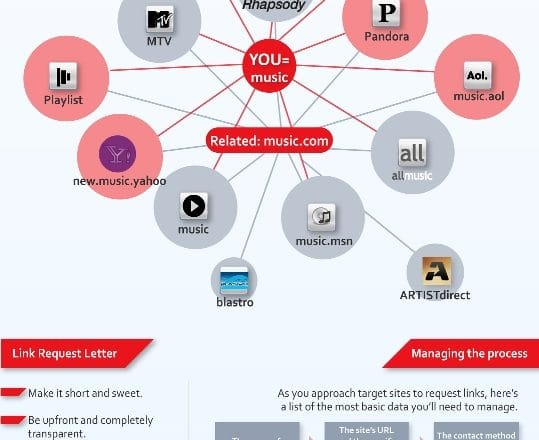 How to build links - Infographics