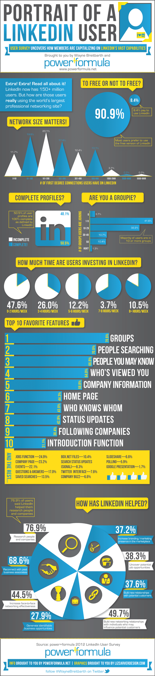 How to harness the power of LinkedIn - Infographic