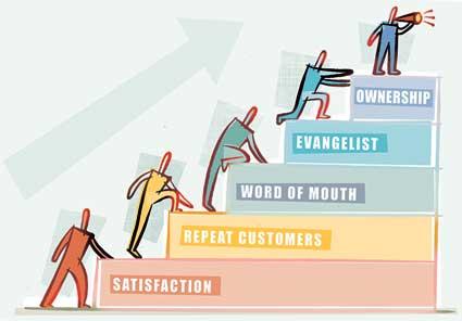customer evangelists