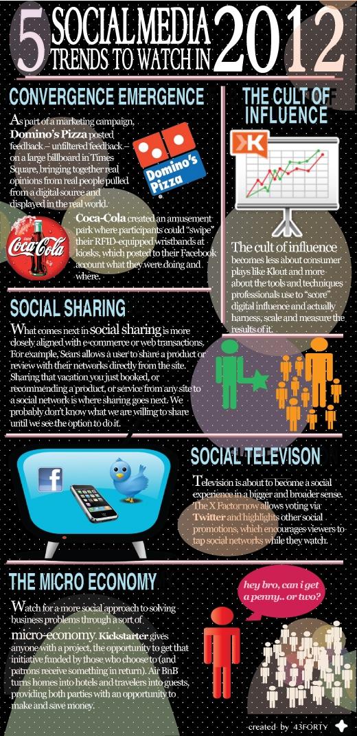Social Media Trends 2012 - Infographics
