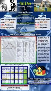 Mortgage infographics