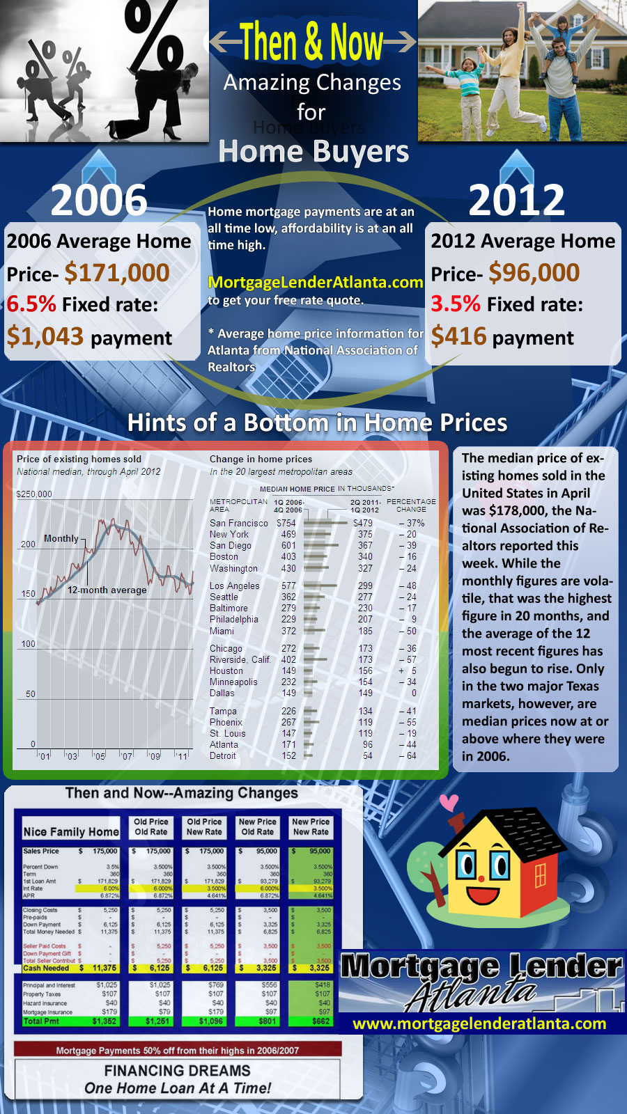 Mortgage infographics