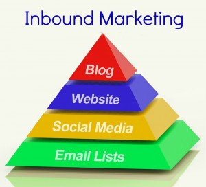 inbound marketing pyramid