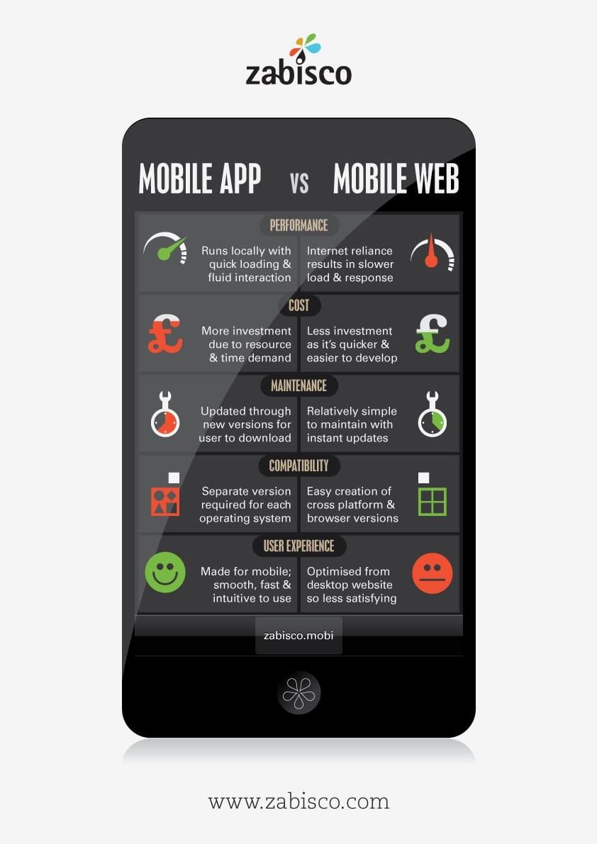 Mobile Apps Versus Mobile Websites