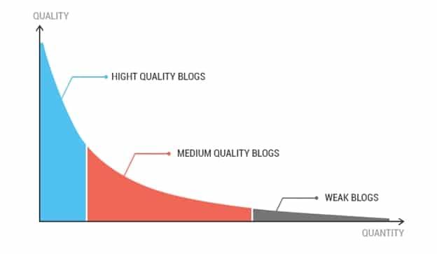 guest blogging chart