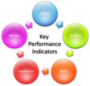 KPI Cycle