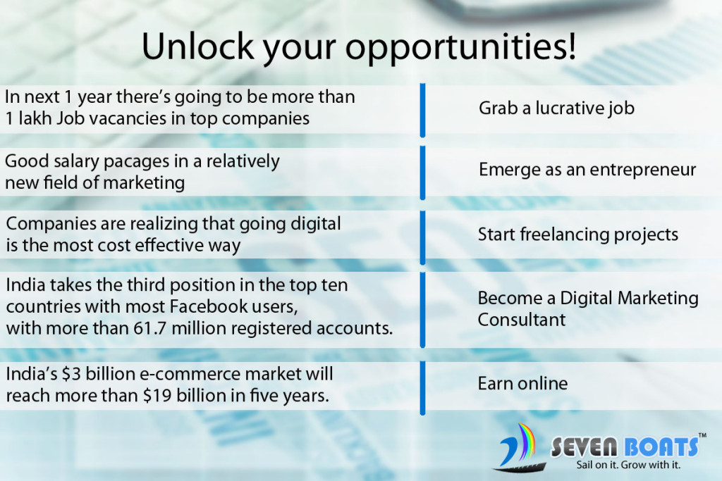 Unlock-your-opportunities! in digital marketing