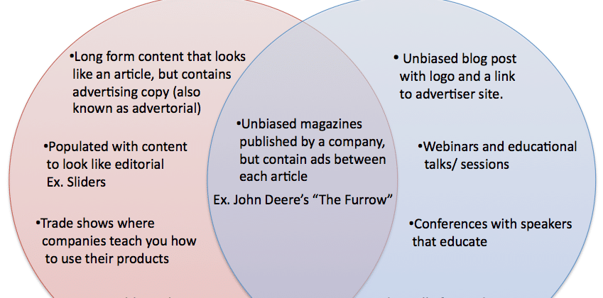 Native advertising vs sponsored content
