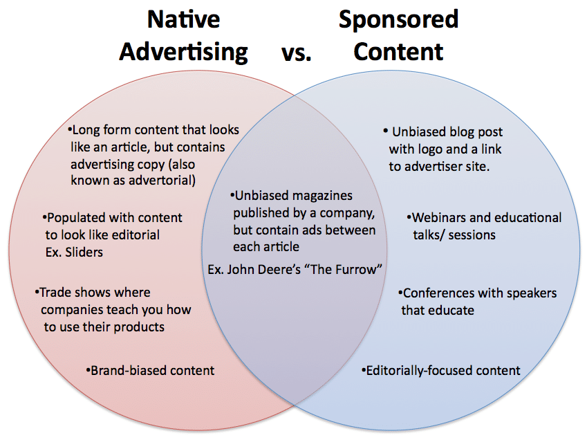 Native advertising vs sponsored content
