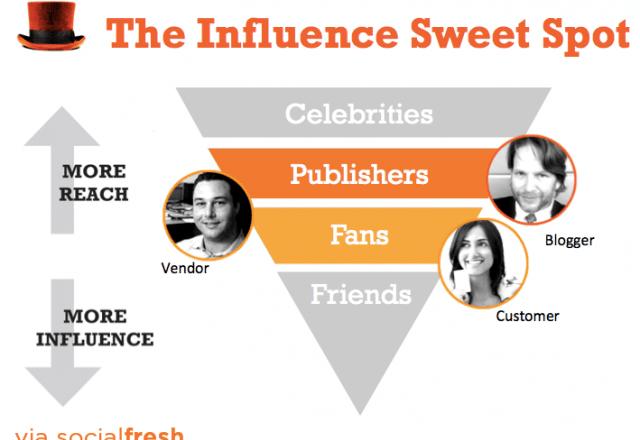 influencers - influence marketing