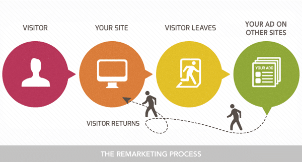 remarketing-process