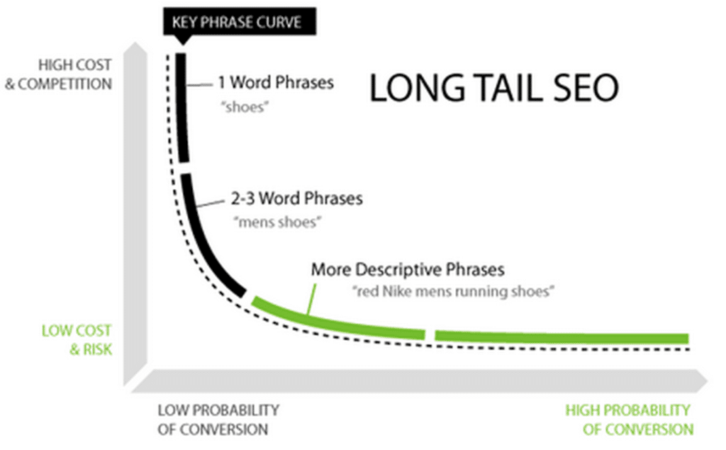 backgrounds long tail keywords -#main