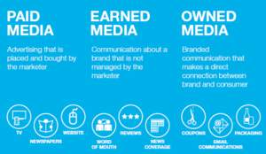 How to Get Brand Loyalty and Advocacy through Paid Media
