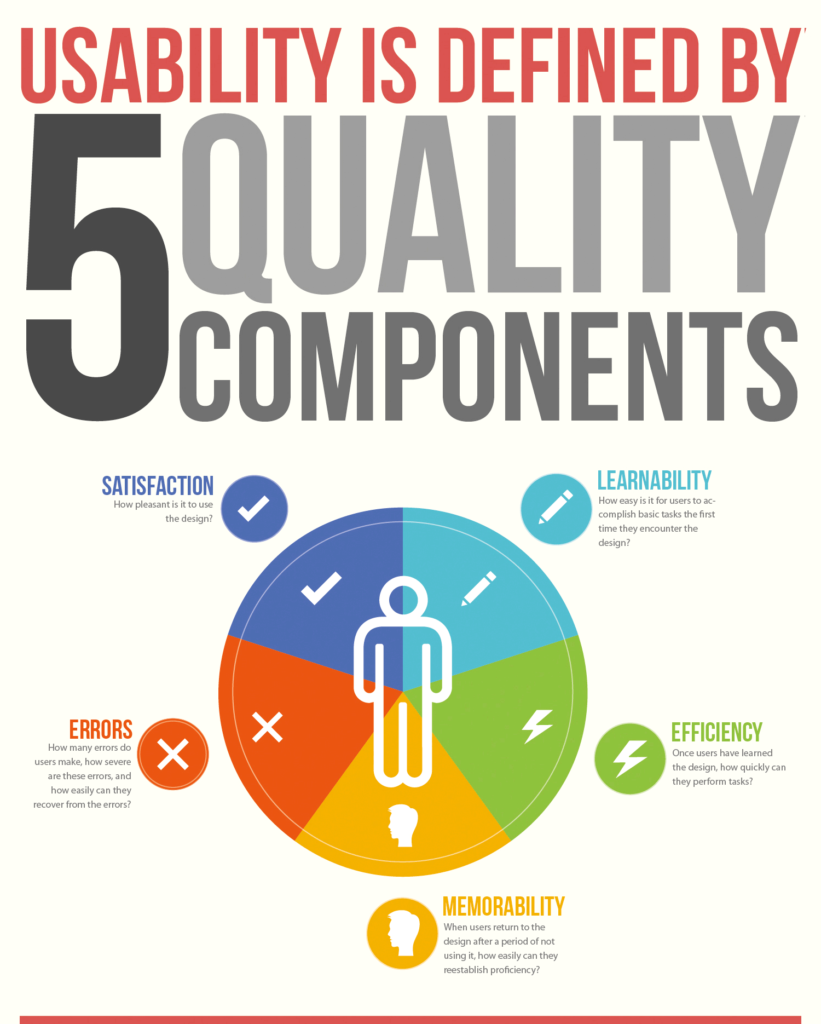 usability is an important factor in on page SEO