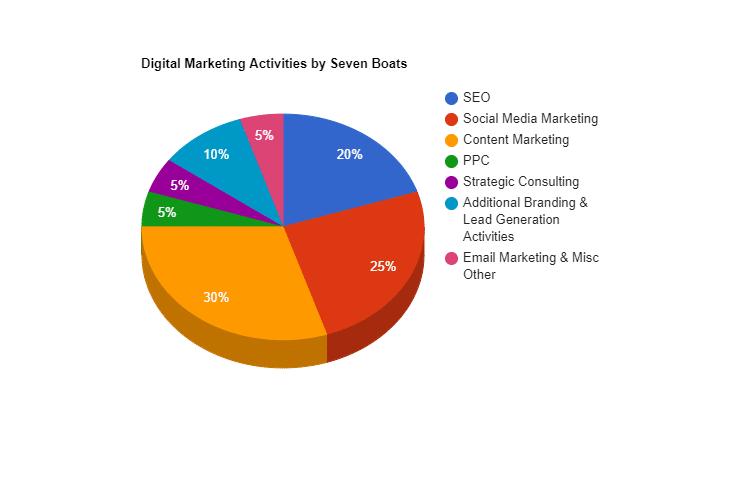 digital marketing cost calculator - digital marketing budget calculator